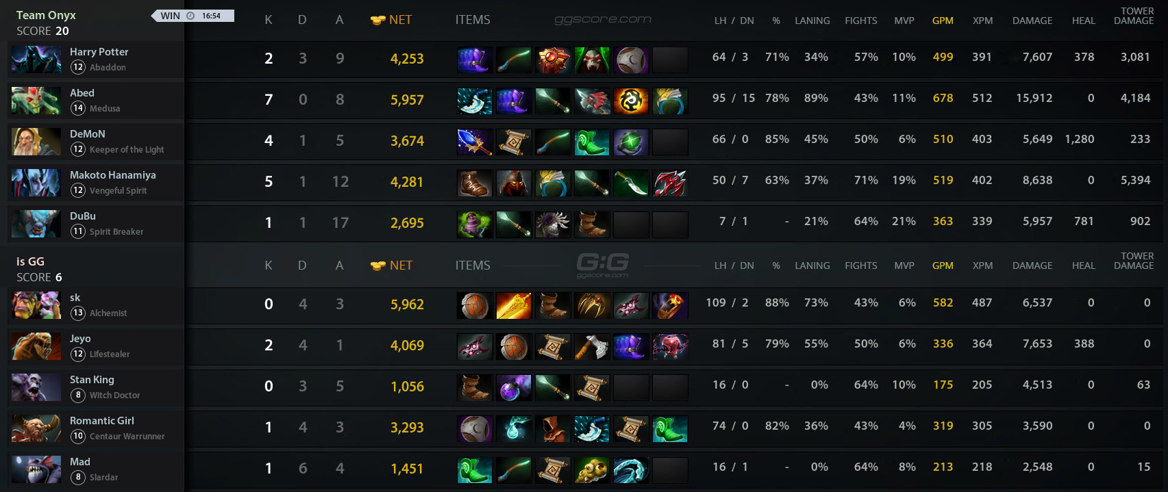 dota 2 team matchmaking gg Dota 2: new ranked matchmaking system is live valve finally introduced the reworked ranked matchmaking system for dota 2, which they announced earlier this month with the release of dueling.