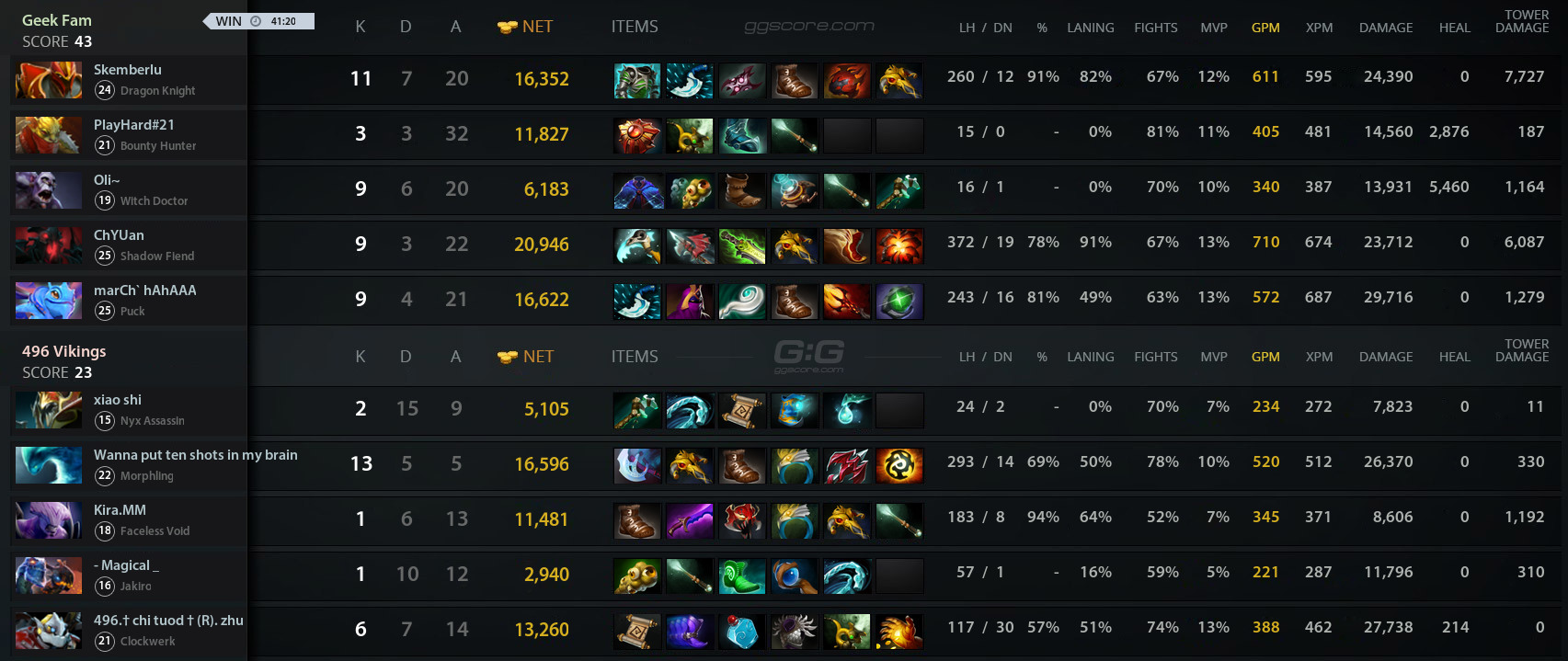 dota 2 matchmaking stats Our on-going goal with steam is to improve the service we offer customers steam stats steam download stats dota 2: 345,195: 443,764 : counter-strike:.